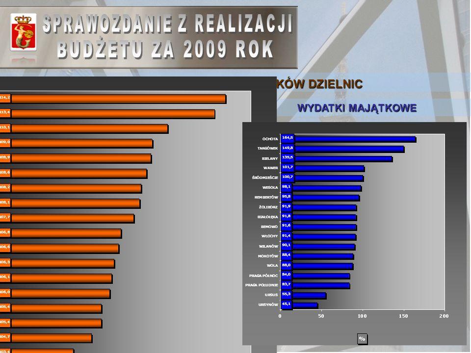40 DYNAMIKA 2009/2008 WYDATKÓW DZIELNIC WYDATKI BIEŻĄCE WYDATKI MAJĄTKOWE
