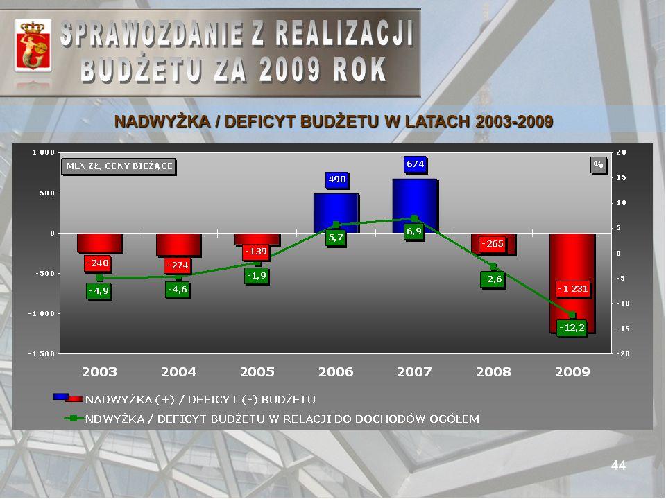 44 NADWYŻKA / DEFICYT BUDŻETU W LATACH 2003-2009