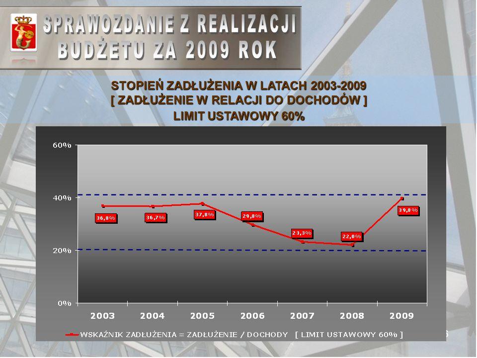 46 STOPIEŃ ZADŁUŻENIA W LATACH 2003-2009 [ ZADŁUŻENIE W RELACJI DO DOCHODÓW ] LIMIT USTAWOWY 60%