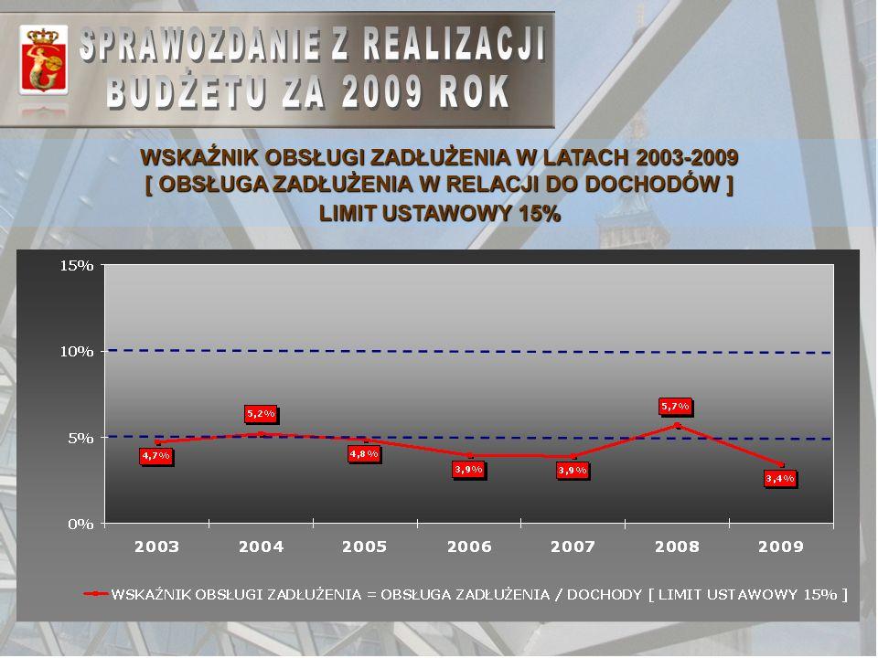 47 WSKAŹNIK OBSŁUGI ZADŁUŻENIA W LATACH 2003-2009 [ OBSŁUGA ZADŁUŻENIA W RELACJI DO DOCHODÓW ] LIMIT USTAWOWY 15%