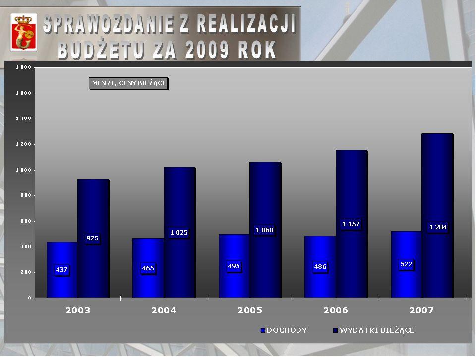 57 FINANSOWANIE USŁUG KOMUNIKACJI MIEJSKIEJ W LATACH 2003-2009