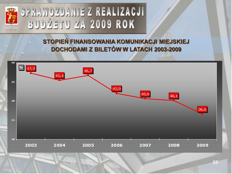 58 STOPIEŃ FINANSOWANIA KOMUNIKACJI MIEJSKIEJ DOCHODAMI Z BILETÓW W LATACH 2003-2009