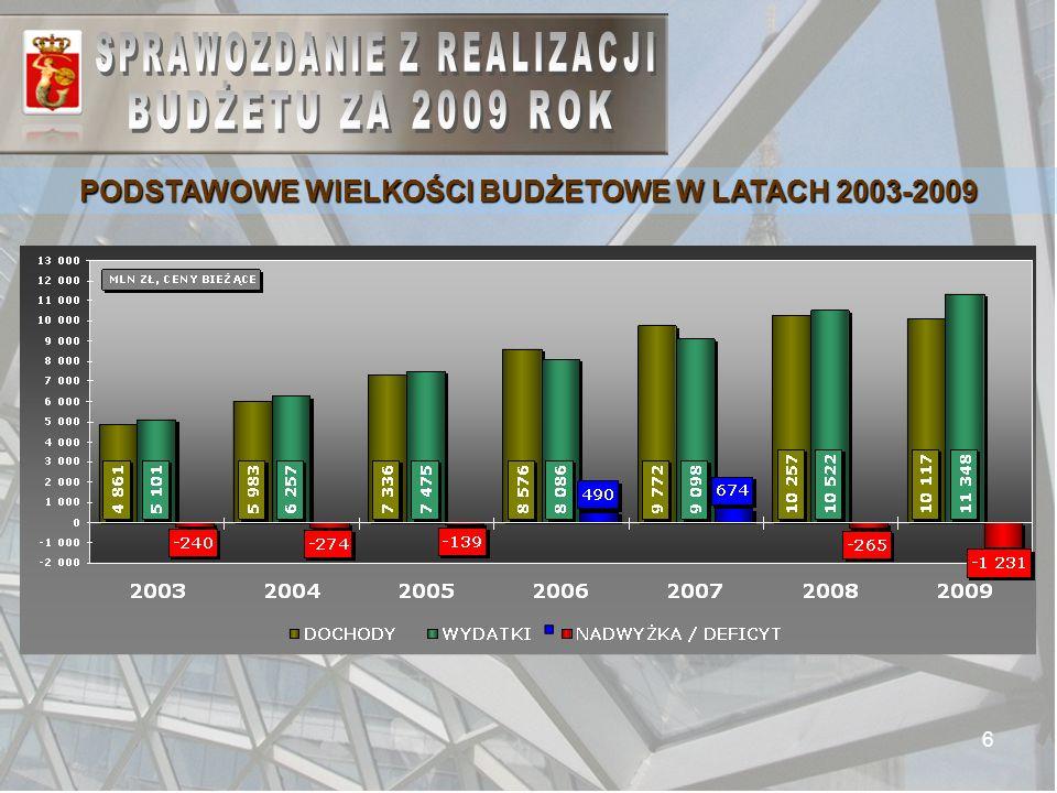 6 PODSTAWOWE WIELKOŚCI BUDŻETOWE W LATACH 2003-2009