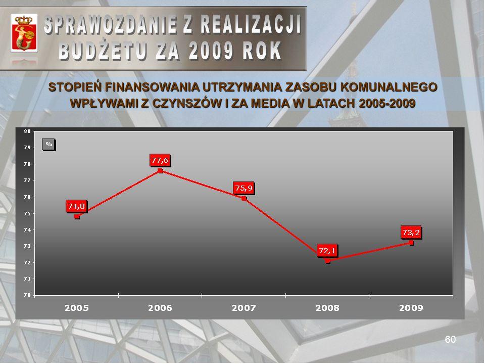 60 STOPIEŃ FINANSOWANIA UTRZYMANIA ZASOBU KOMUNALNEGO WPŁYWAMI Z CZYNSZÓW I ZA MEDIA W LATACH 2005-2009