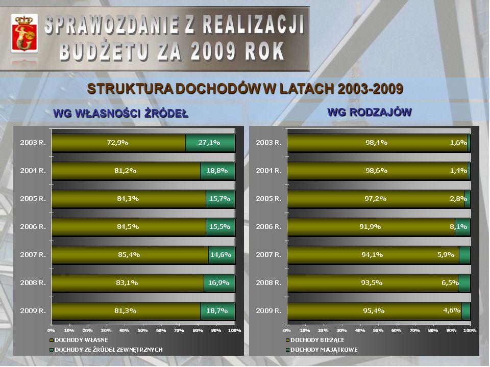 8 STRUKTURA DOCHODÓW W LATACH 2003-2009 WG WŁASNOŚCI ŹRÓDEŁ WG RODZAJÓW