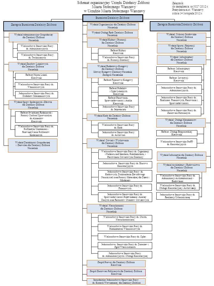 Schemat organizacyjny Urzędu Dzielnicy Żoliborz Miasta Stołecznego Warszawy w Urzędzie Miasta Stołecznego Warszawy Załącznik do zarządzenia nr 3527/2012 r.