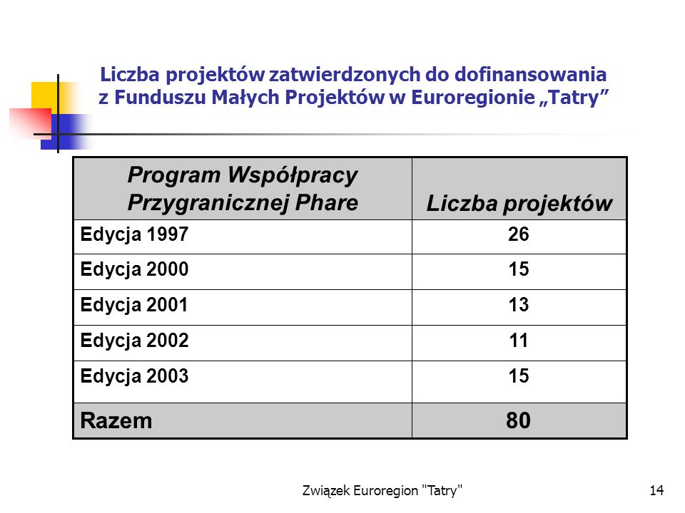 Związek Euroregion Tatry 14 Liczba projektów zatwierdzonych do dofinansowania z Funduszu Małych Projektów w Euroregionie Tatry 80Razem 15Edycja 2003 11Edycja 2002 13Edycja 2001 15Edycja 2000 26Edycja 1997 Liczba projektów Program Współpracy Przygranicznej Phare
