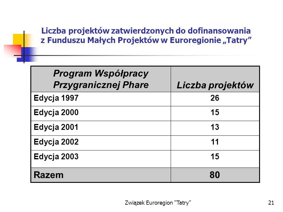 Związek Euroregion Tatry 21 Liczba projektów zatwierdzonych do dofinansowania z Funduszu Małych Projektów w Euroregionie Tatry 80Razem 15Edycja 2003 11Edycja 2002 13Edycja 2001 15Edycja 2000 26Edycja 1997 Liczba projektów Program Współpracy Przygranicznej Phare
