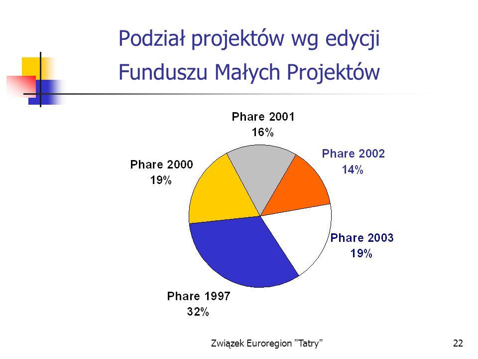 Związek Euroregion Tatry 22 Podział projektów wg edycji Funduszu Małych Projektów