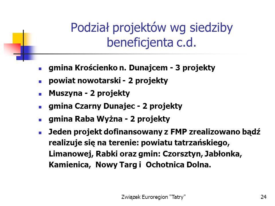Związek Euroregion Tatry 24 Podział projektów wg siedziby beneficjenta c.d.