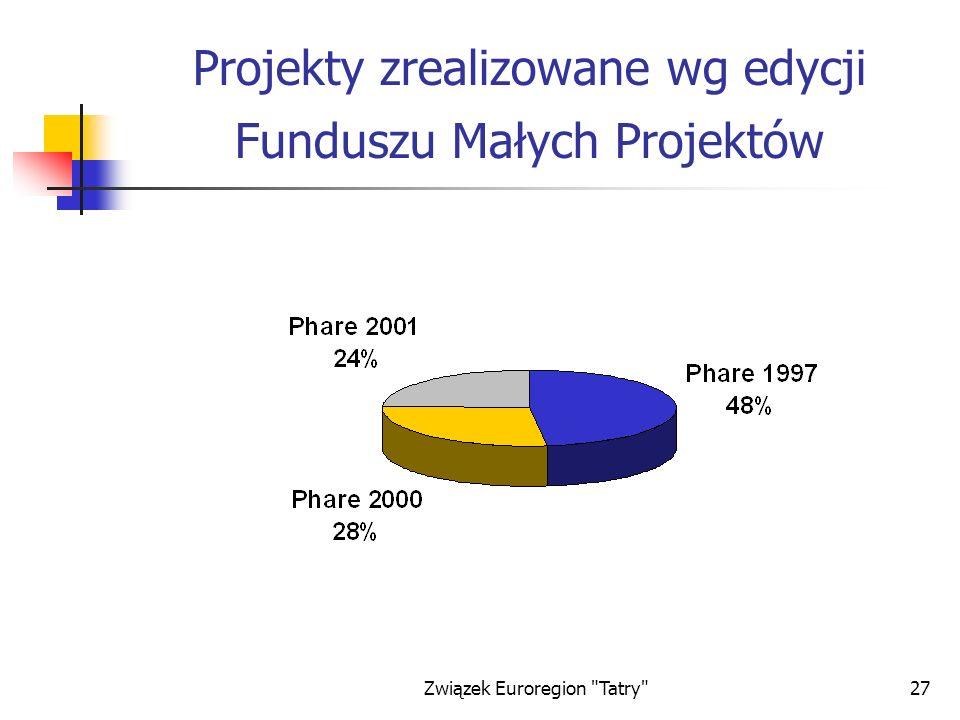 Związek Euroregion Tatry 27 Projekty zrealizowane wg edycji Funduszu Małych Projektów