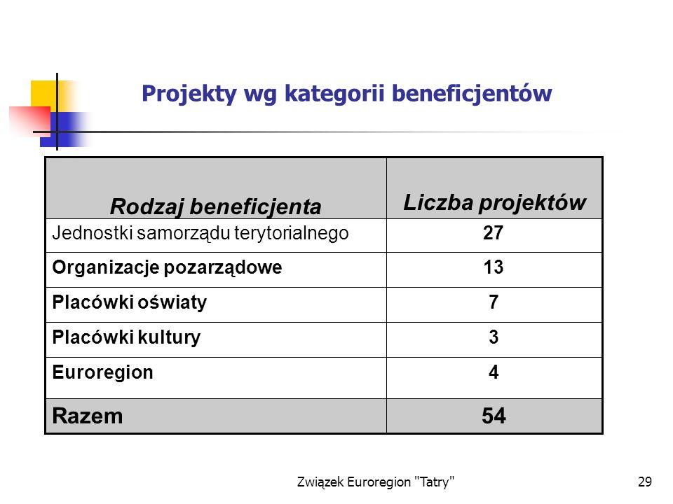 Związek Euroregion Tatry 29 Projekty wg kategorii beneficjentów 54Razem 4Euroregion 3Placówki kultury 7Placówki oświaty 13Organizacje pozarządowe 27Jednostki samorządu terytorialnego Liczba projektów Rodzaj beneficjenta