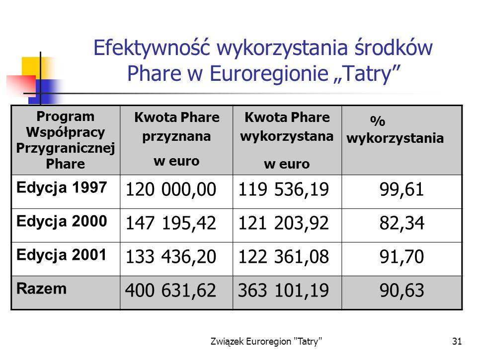Związek Euroregion Tatry 31 Efektywność wykorzystania środków Phare w Euroregionie Tatry Program Współpracy Przygranicznej Phare Kwota Phare przyznana w euro Kwota Phare wykorzystana w euro % wykorzystania Edycja 1997 120 000,00119 536,1999,61 Edycja 2000 147 195,42121 203,9282,34 Edycja 2001 133 436,20122 361,0891,70 Razem 400 631,62363 101,1990,63