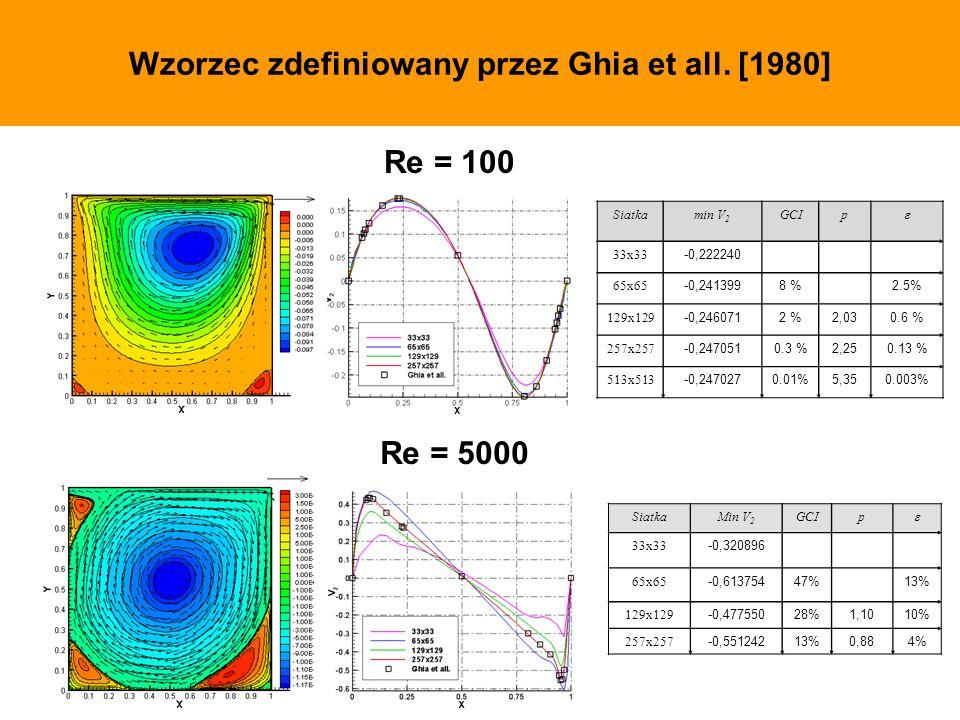 Wzorzec zdefiniowany przez Ghia et all. [1980] Siatkamin V 2 GCIp 33x33 -0,222240 65x65 -0,2413998 %2.5% 129x129 -0,2460712 %2,030.6 % 257x257 -0,2470