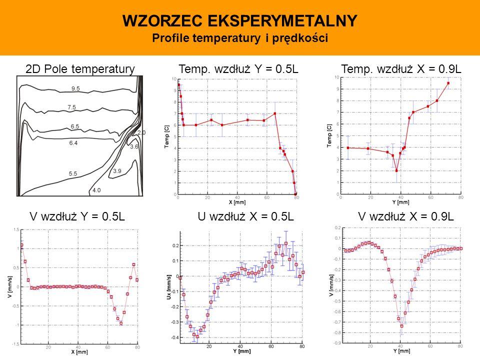 WZORZEC EKSPERYMETALNY Profile temperatury i prędkości 2D Pole temperaturyTemp. wzdłuż Y = 0.5LTemp. wzdłuż X = 0.9L V wzdłuż Y = 0.5LU wzdłuż X = 0.5