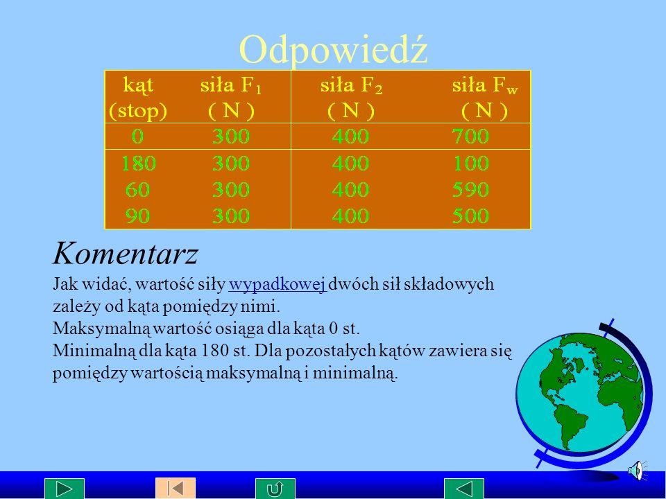 d) lub Fw= dł. Fw*podz. Fw=5.0*100N Fw=500 N F1F1 F2 FwFw