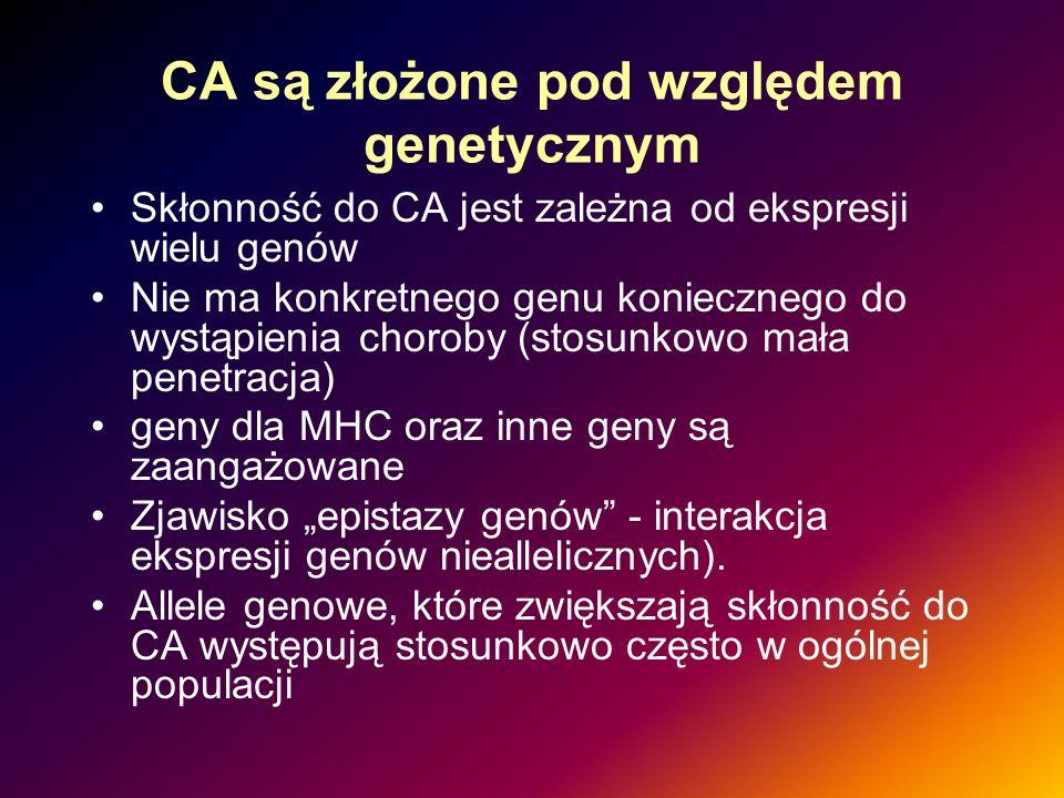 CA są złożone pod względem genetycznym Skłonność do CA jest zależna od ekspresji wielu genów Nie ma konkretnego genu koniecznego do wystąpienia chorob
