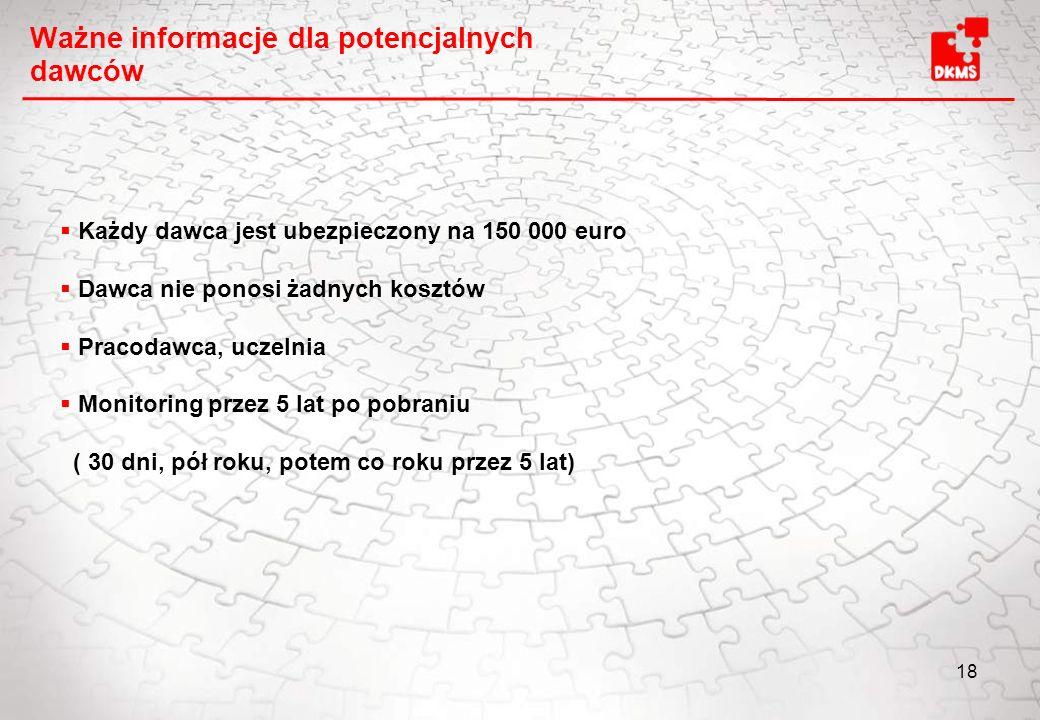 18 Ważne informacje dla potencjalnych dawców Każdy dawca jest ubezpieczony na 150 000 euro Dawca nie ponosi żadnych kosztów Pracodawca, uczelnia Monit