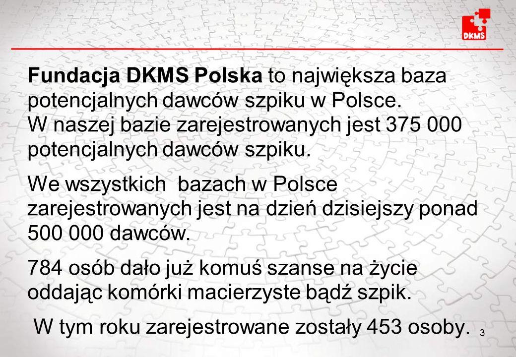 Fundacja DKMS Polska to największa baza potencjalnych dawców szpiku w Polsce. W naszej bazie zarejestrowanych jest 375 000 potencjalnych dawców szpiku
