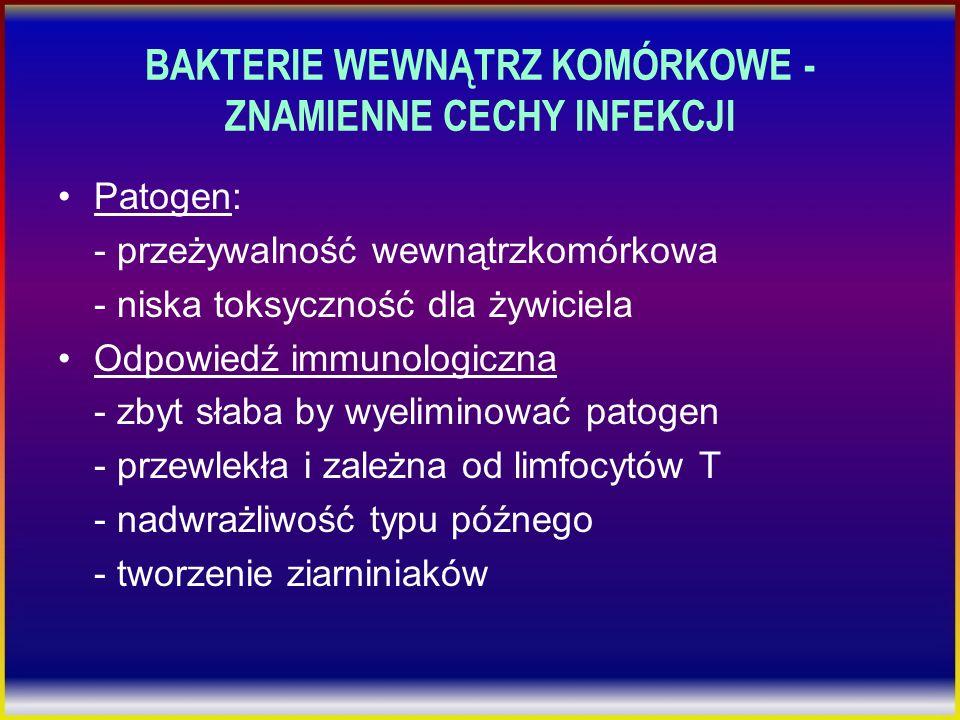 BAKTERIE WEWNĄTRZ KOMÓRKOWE - ZNAMIENNE CECHY INFEKCJI Patogen: - przeżywalność wewnątrzkomórkowa - niska toksyczność dla żywiciela Odpowiedź immunolo