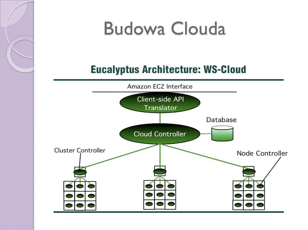 Budowa Clouda
