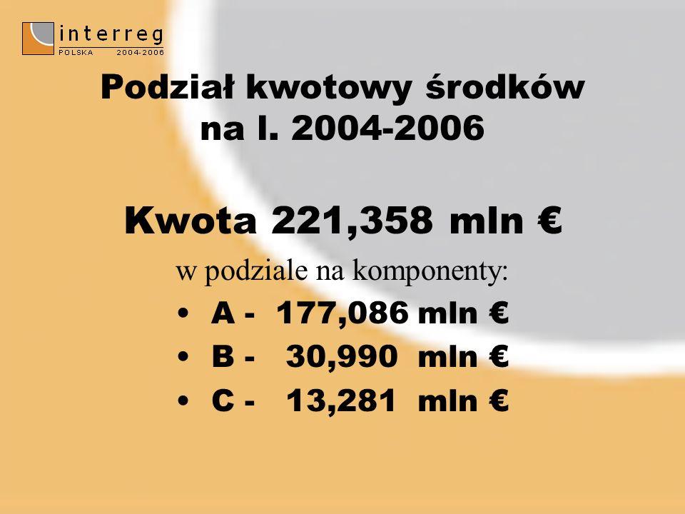 Kwota 221,358 mln w podziale na komponenty: A - 177,086 mln B - 30,990 mln C - 13,281 mln Podział kwotowy środków na l.
