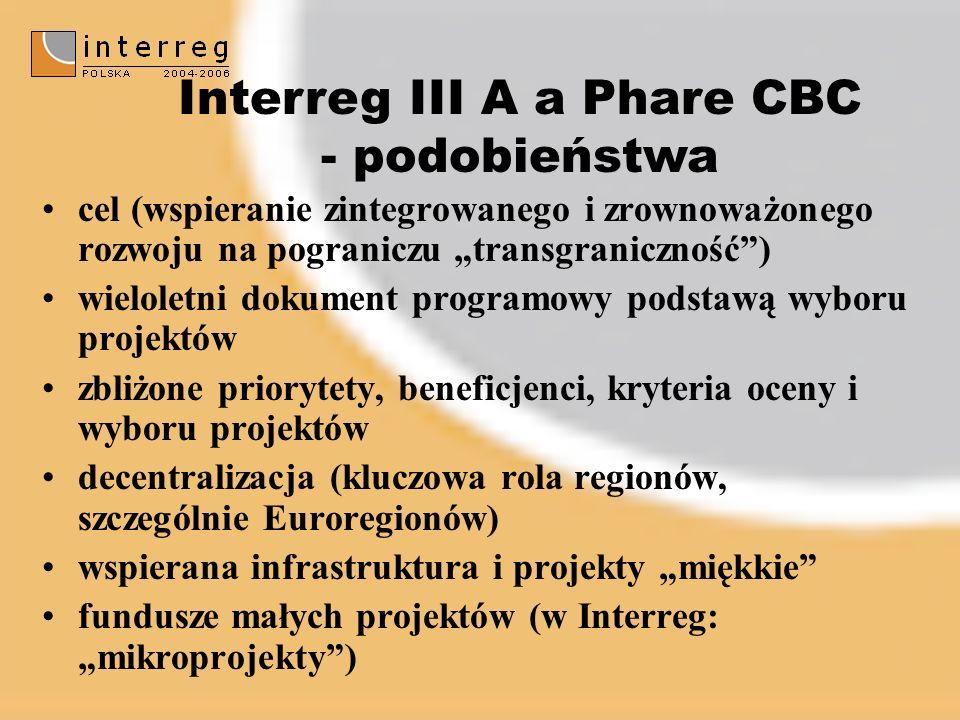 cel (wspieranie zintegrowanego i zrownoważonego rozwoju na pograniczu transgraniczność) wieloletni dokument programowy podstawą wyboru projektów zbliżone priorytety, beneficjenci, kryteria oceny i wyboru projektów decentralizacja (kluczowa rola regionów, szczególnie Euroregionów) wspierana infrastruktura i projekty miękkie fundusze małych projektów (w Interreg: mikroprojekty) Interreg III A a Phare CBC - podobieństwa