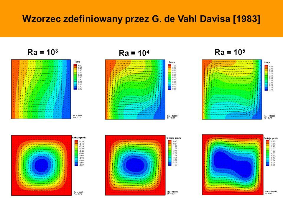 Wzorzec zdefiniowany przez G. de Vahl Davisa [1983] Ra = 10 3 Ra = 10 4 Ra = 10 5