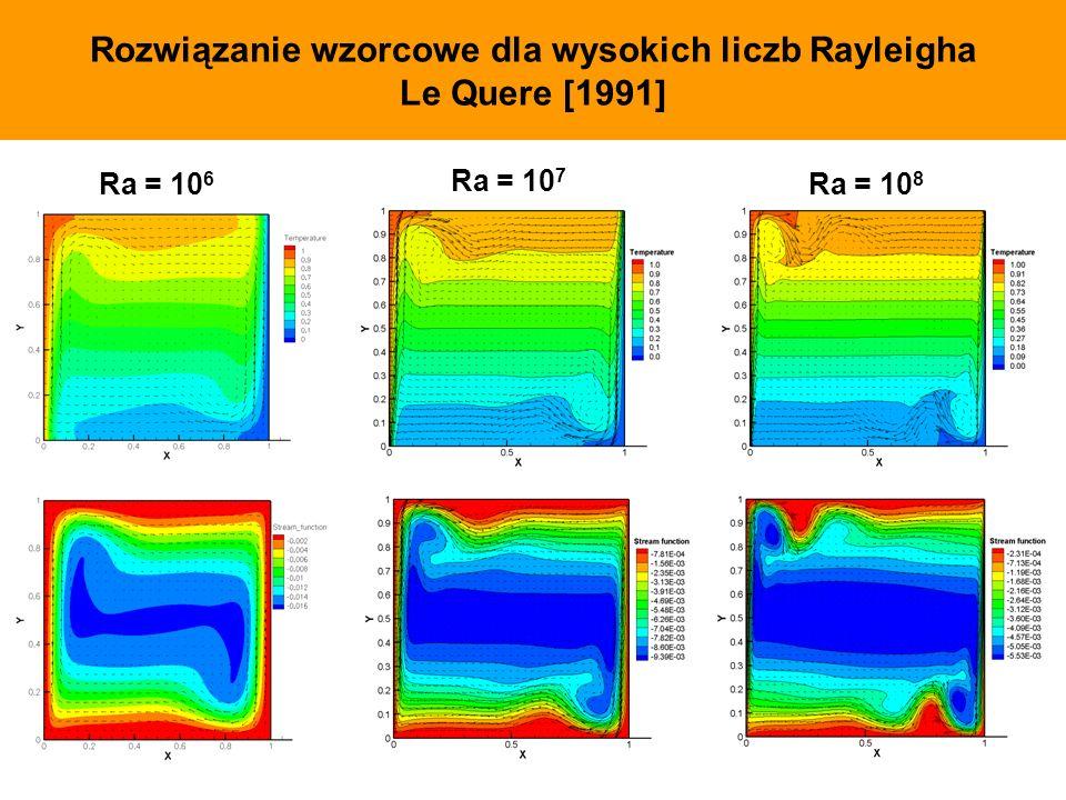 Rozwiązanie wzorcowe dla wysokich liczb Rayleigha Le Quere [1991] Ra = 10 6 Ra = 10 8 Ra = 10 7