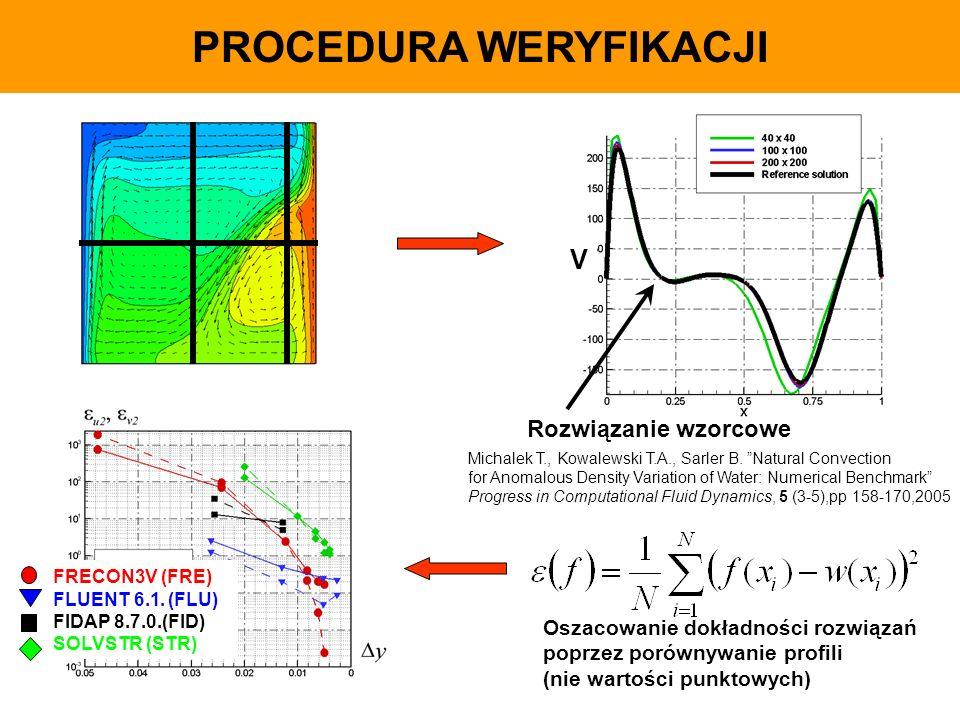 PROCEDURA WERYFIKACJI Rozwiązanie wzorcowe Oszacowanie dokładności rozwiązań poprzez porównywanie profili (nie wartości punktowych) FRECON3V (FRE) FLU