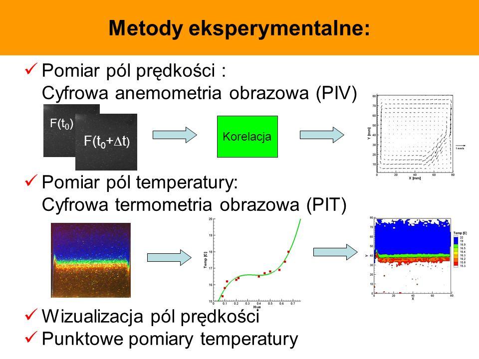 Pomiar pól prędkości : Cyfrowa anemometria obrazowa (PIV) Pomiar pól temperatury: Cyfrowa termometria obrazowa (PIT) Wizualizacja pól prędkości Punkto