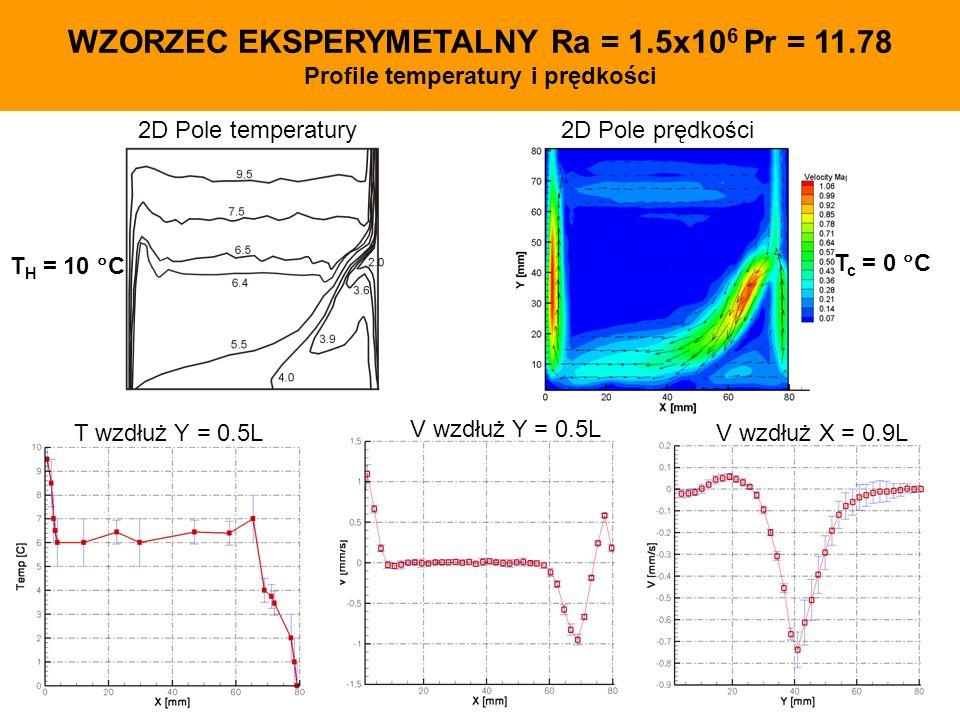 WZORZEC EKSPERYMETALNY Ra = 1.5x10 6 Pr = 11.78 Profile temperatury i prędkości 2D Pole temperatury V wzdłuż X = 0.9L 2D Pole prędkości V wzdłuż Y = 0