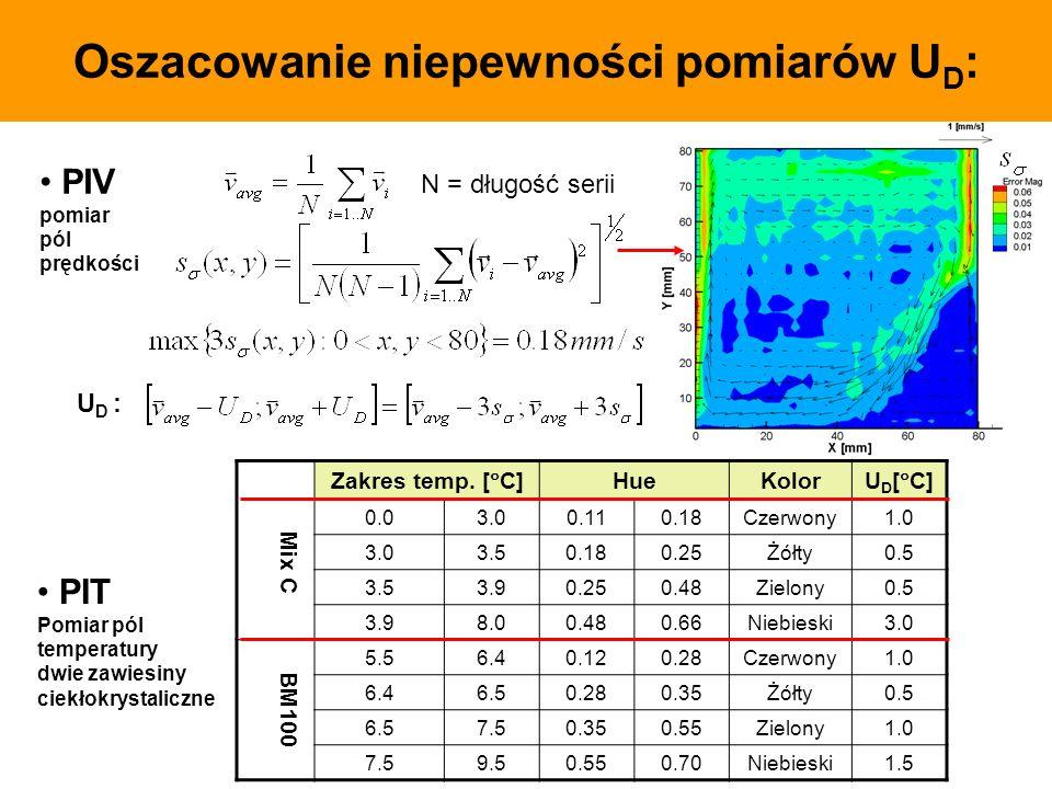 Oszacowanie niepewności pomiarów U D : N = długość serii Mix C Zakres temp. [ C] HueKolor U D [ C] 0.03.00.110.18Czerwony1.0 3.03.50.180.25Żółty0.5 3.