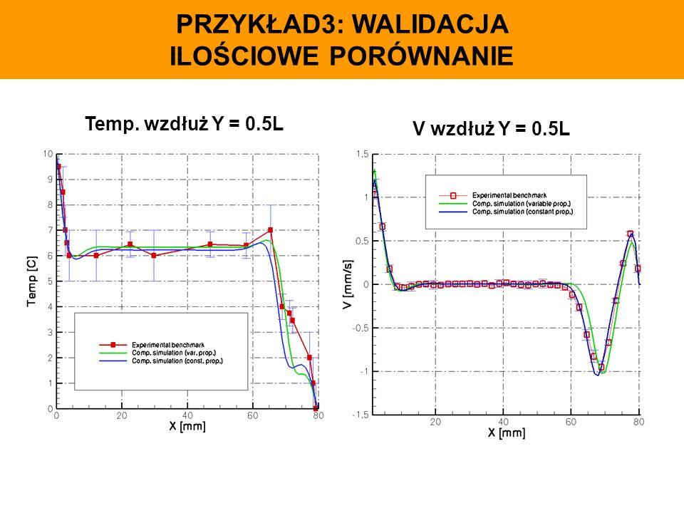 PRZYKŁAD3: WALIDACJA ILOŚCIOWE PORÓWNANIE Temp. wzdłuż Y = 0.5L V wzdłuż Y = 0.5L