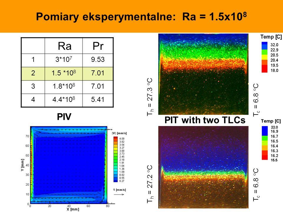 Pomiary eksperymentalne: Ra = 1.5x10 8 T h = 27.3 C T c = 6.8 C T h = 27.2 C T c = 6.8 C RaPr 13*10 7 9.53 21.5 *10 8 7.01 31.8*10 8 7.01 44.4*10 8 5.