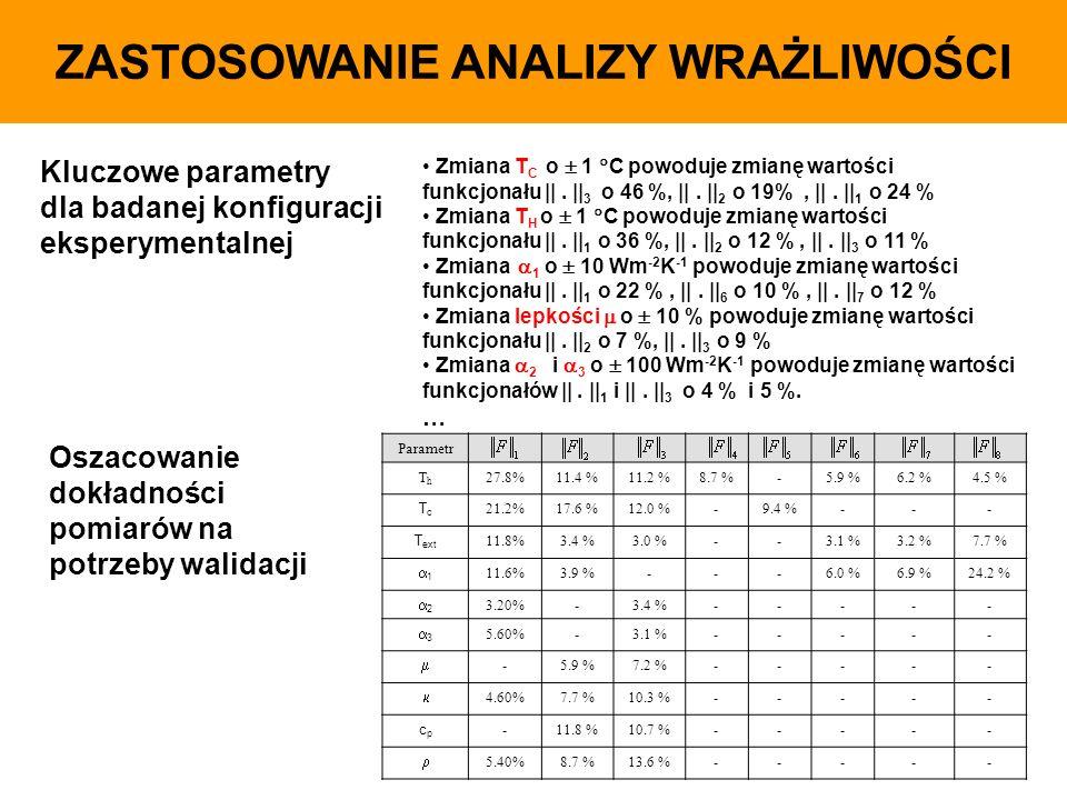 ZASTOSOWANIE ANALIZY WRAŻLIWOŚCI Parametr ThTh 27.8%11.4 %11.2 %8.7 %-5.9 %6.2 %4.5 % TcTc 21.2%17.6 %12.0 %-9.4 %--- T ext 11.8%3.4 %3.0 %--3.1 %3.2