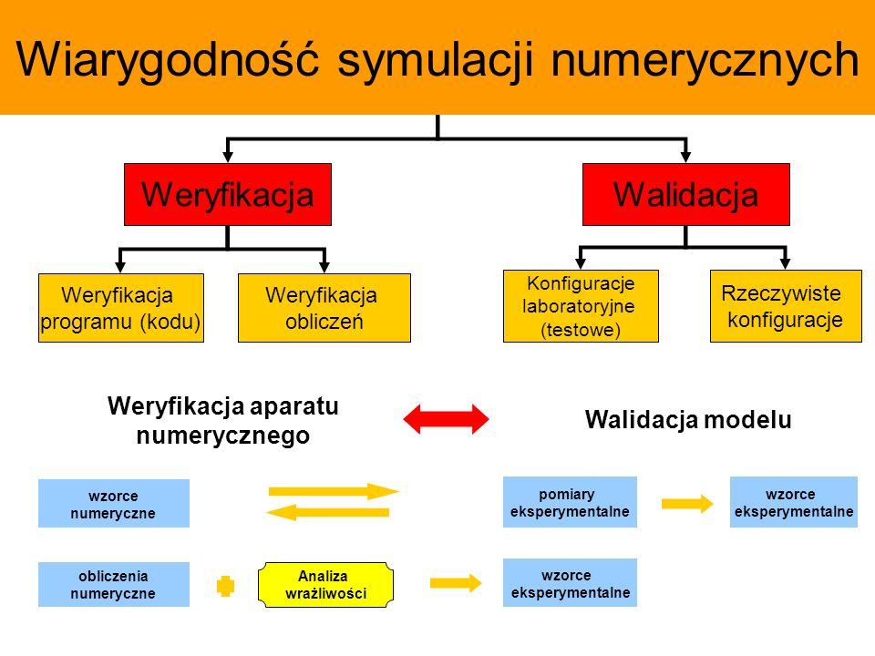 Wiarygodność symulacji numerycznych WeryfikacjaWalidacja Weryfikacja programu (kodu) Weryfikacja obliczeń Konfiguracje laboratoryjne (testowe) metoda sztucznych rozwiązań (ang.