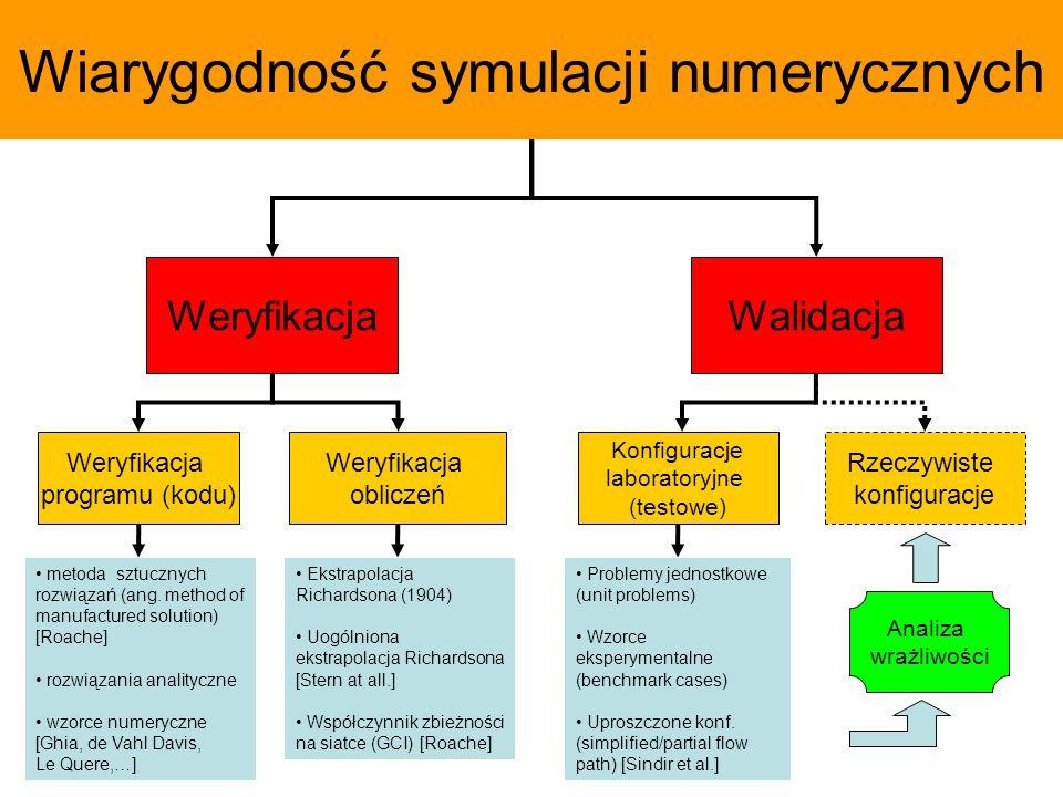 Wiarygodność symulacji numerycznych WeryfikacjaWalidacja Weryfikacja programu (kodu) Weryfikacja obliczeń Konfiguracje laboratoryjne (testowe) metoda