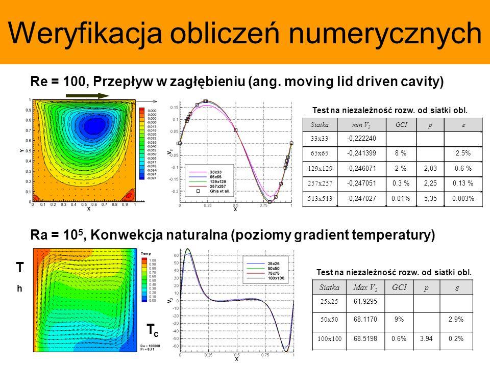 Weryfikacja obliczeń numerycznych Siatkamin V 2 GCIp 33x33 -0,222240 65x65 -0,2413998 %2.5% 129x129 -0,2460712 %2,030.6 % 257x257 -0,2470510.3 %2,250.