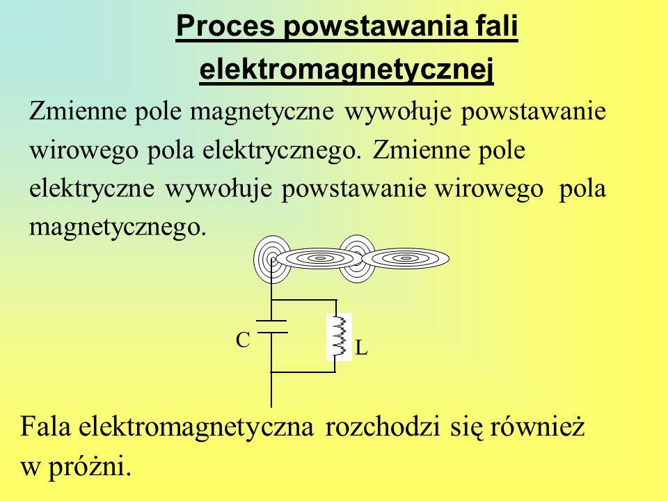 Zmienne pole magnetyczne wywołuje powstawanie wirowego pola elektrycznego. Zmienne pole elektryczne wywołuje powstawanie wirowego pola magnetycznego.