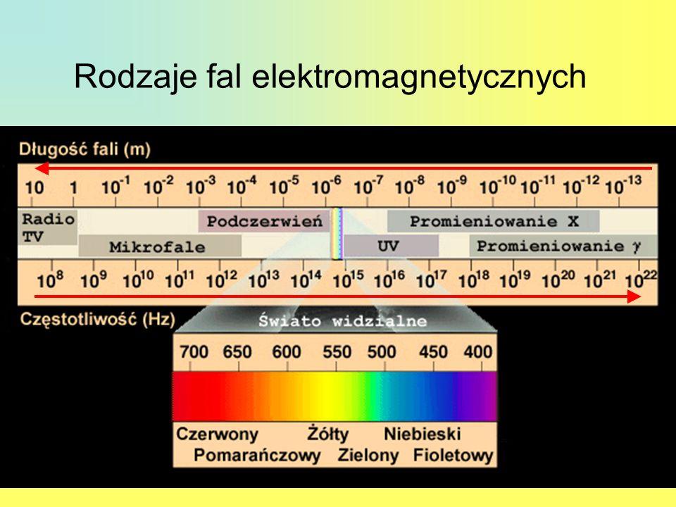 Rodzaje fal elektromagnetycznych