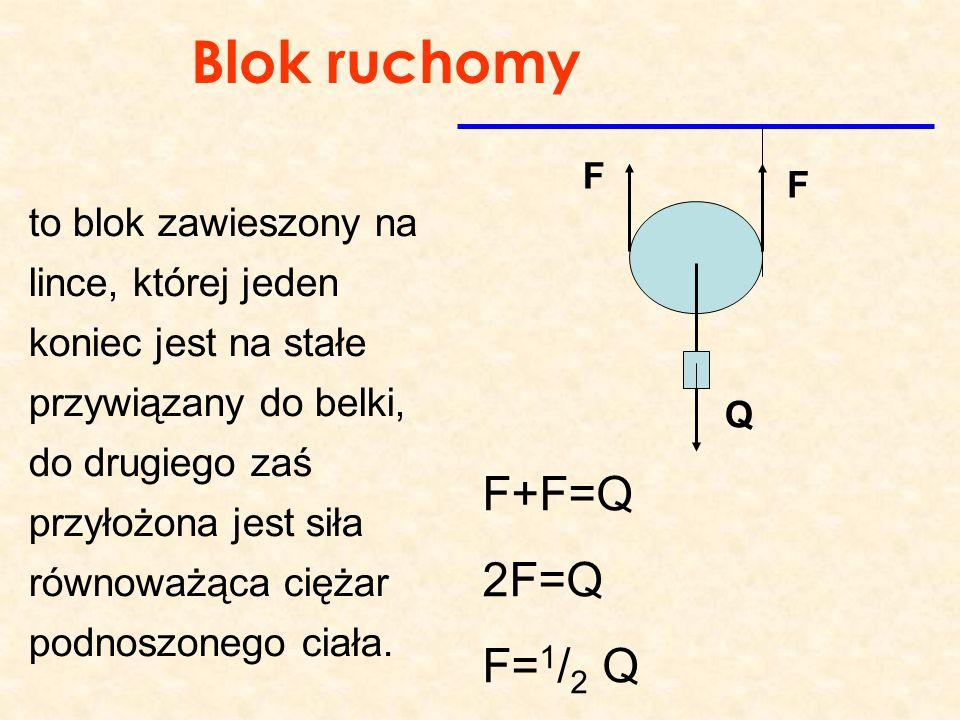 Blok ruchomy F F Q to blok zawieszony na lince, której jeden koniec jest na stałe przywiązany do belki, do drugiego zaś przyłożona jest siła równoważą