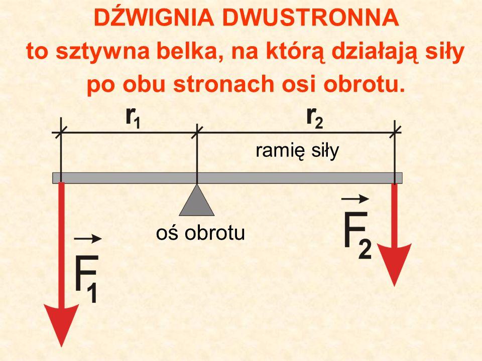 WARUNEK RÓWNOWAGI DŹWIGNI Iloczyn długości jednego ramienia i wartości siły działającej na to ramię jest równy iloczynowi długości drugiego ramienia i wartości siły działającej na to ramię: r 1 * F 1 = r 2 * F 2