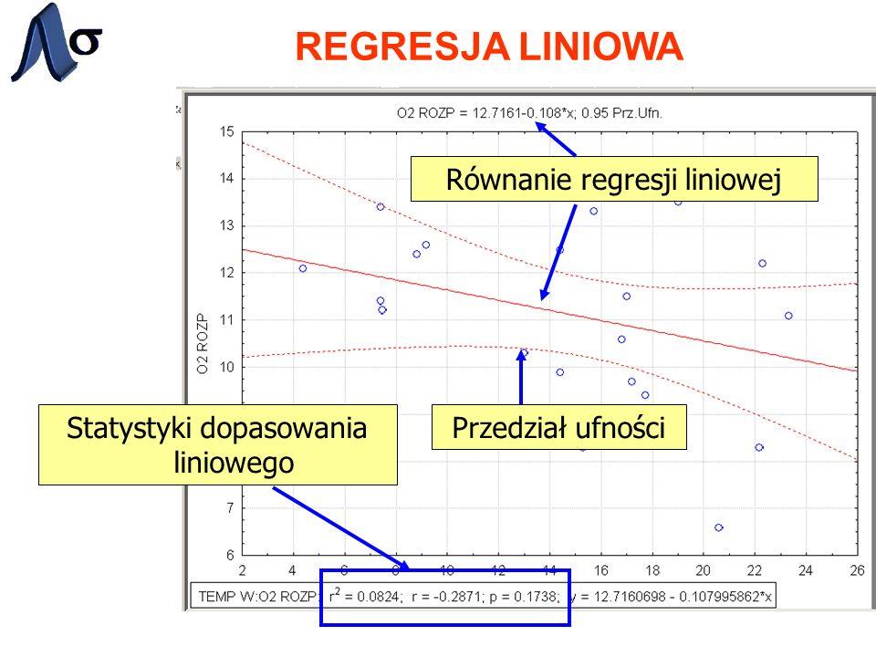 REGRESJA LINIOWA Równanie regresji liniowej Przedział ufnościStatystyki dopasowania liniowego