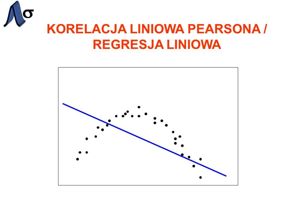 KORELACJA LINIOWA PEARSONA / REGRESJA LINIOWA