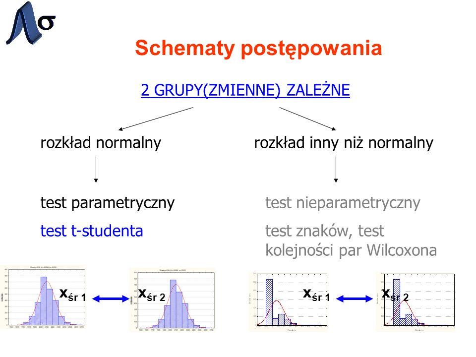 Schematy postępowania x śr 1 x śr 2 x śr 1 x śr 2 2 GRUPY(ZMIENNE) ZALEŻNE rozkład normalnyrozkład inny niż normalny test parametryczny test t-studenta test nieparametryczny test znaków, test kolejności par Wilcoxona
