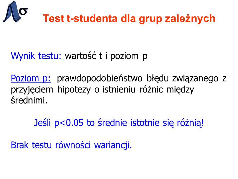 Test t-studenta dla grup zależnych Wynik testu: wartość t i poziom p Poziom p: prawdopodobieństwo błędu związanego z przyjęciem hipotezy o istnieniu różnic między średnimi.