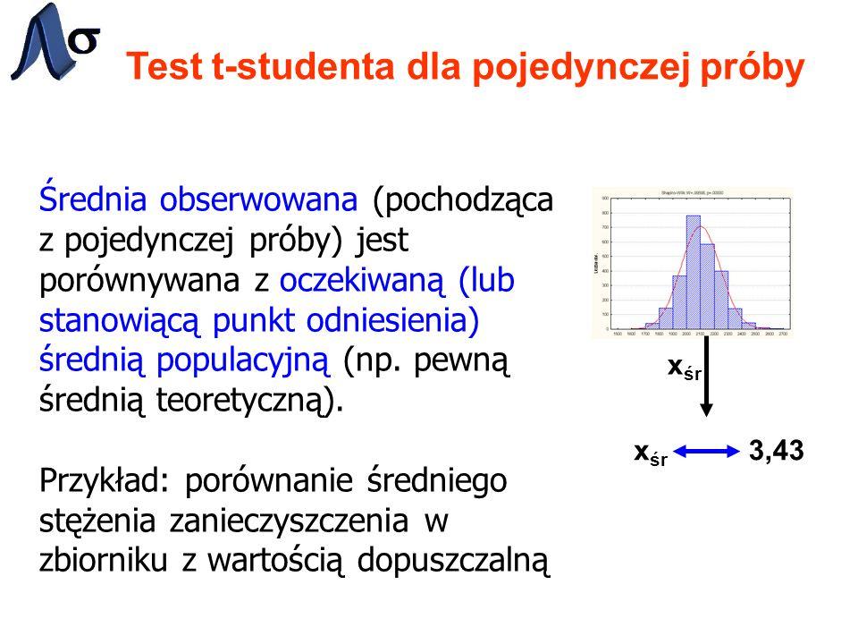 Test t-studenta dla pojedynczej próby Średnia obserwowana (pochodząca z pojedynczej próby) jest porównywana z oczekiwaną (lub stanowiącą punkt odniesienia) średnią populacyjną (np.