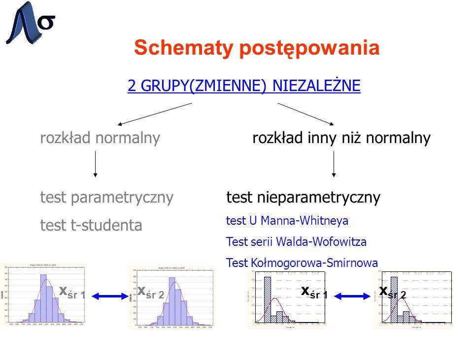 Schematy postępowania 2 GRUPY(ZMIENNE) NIEZALEŻNE rozkład normalnyrozkład inny niż normalny test parametryczny test t-studenta test nieparametryczny t
