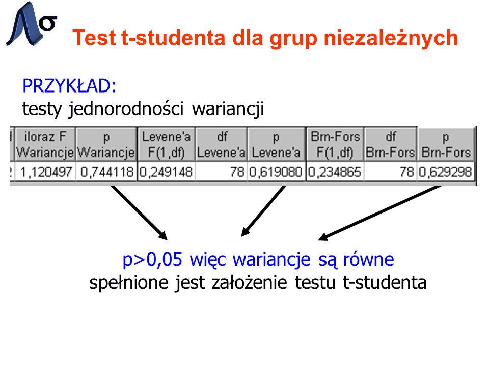 Test t-studenta dla grup niezależnych PRZYKŁAD: testy jednorodności wariancji p>0,05 więc wariancje są równe spełnione jest założenie testu t-studenta
